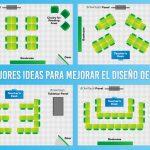 Cómo el Diseño del Aula afecta el Aprendizaje